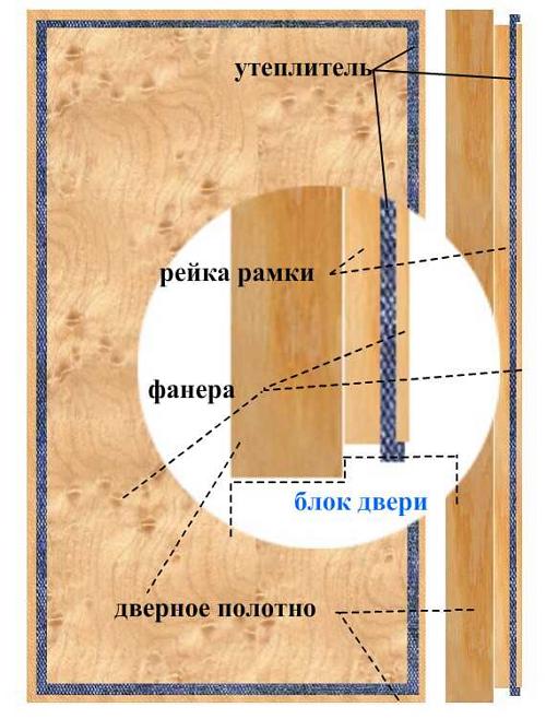 Утепленная дверь из дерева своими руками